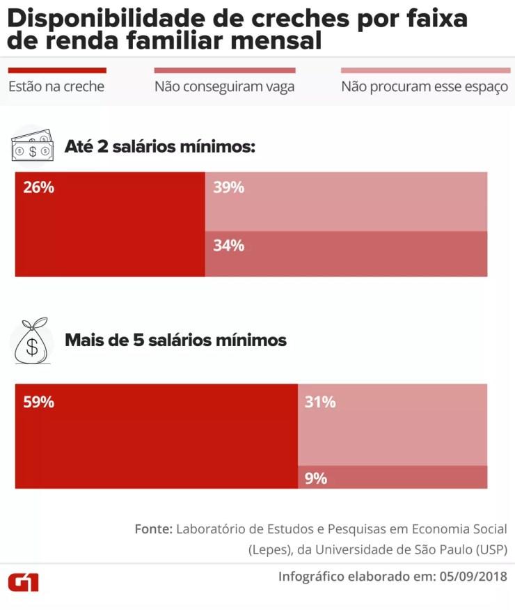 Gráfico mostra a disponibilidade de creches de acordo com a renda familiar mensal. — Foto: Infográfico: Juliane Monteiro/G1