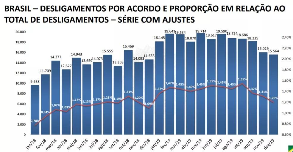 Demissões por acordo e proporção dentro do total de desligamentos — Foto: Reprodução