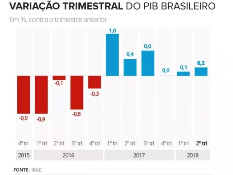 VARIAÇÃO DO PIB TRIMESTRAL — Foto: IBGE
