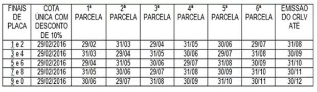Tabela apresenta o cronograma de parcelas para cada terminação de placa respectivamente. (Foto: Divulgação / Sefaz/AL)