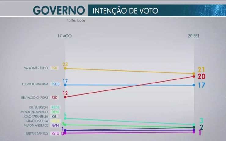 Pesquisa Ibope para o governo de Sergipe — Foto: Reprodução / TV Sergipe