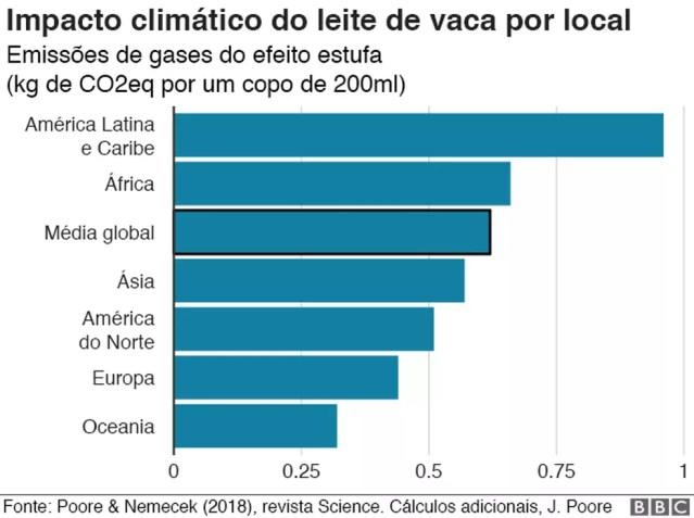Impacto climático da produção de leite de vaca — Foto: BBC