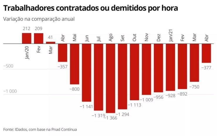 Trabalhadores contratados ou demitidos por hora — Foto: Economia G1