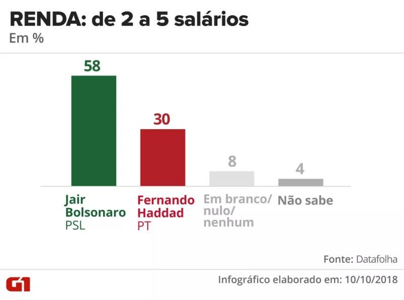 Pesquisa Datafolha - 10 de outubro - intenção de voto por segmentos - renda: de 2 a 5 salários — Foto: Arte/G1