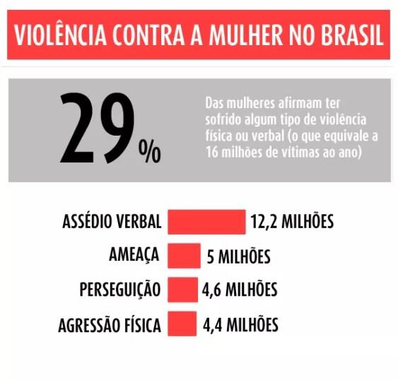 Violência contra a mulher no Brasil (Foto: Divulgação)