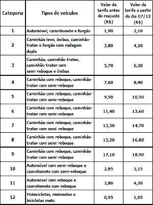ViaBahia divulgou novos valores do pedágio na BR-324 (Foto: Divulgação/ViaBahia)
