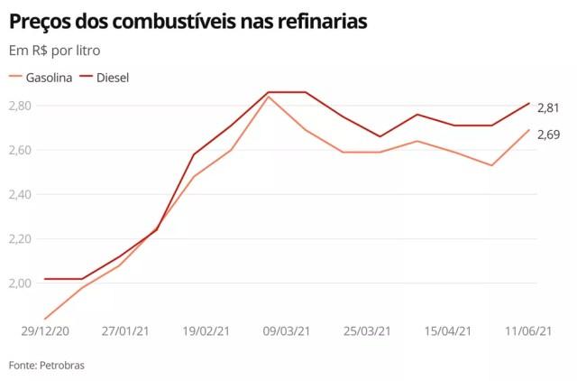 Preços dos combustíveis na refinaria — Foto: Economia G1
