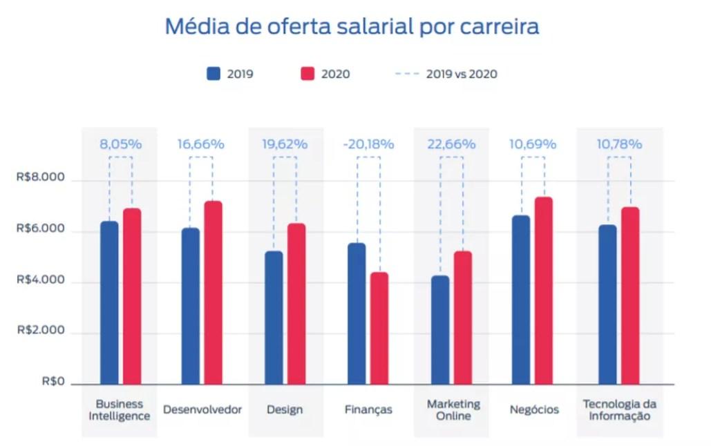 Aumentos nas médias salariais por carreiras na área de tecnologia — Foto: Reprodução