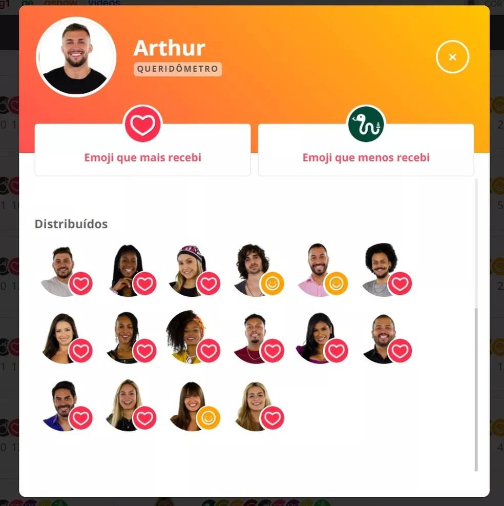 Queridômetro Arthur - 16/02  — Foto: Globo
