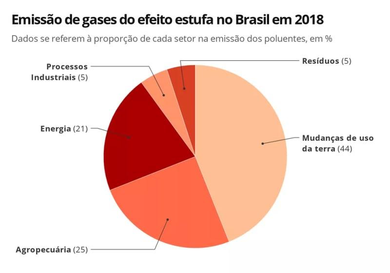 Infográfico mostra a participação de setores nas emissões de gases do efeito estufa no Brasil, em 2018 — Foto: Elida Oliveira/G1