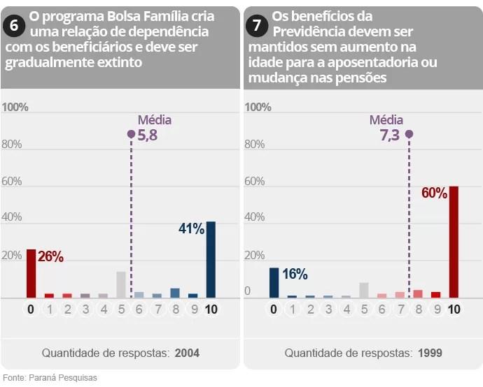 Gráfico da Pesquisa sobre polarização na política brasileira (4/9)