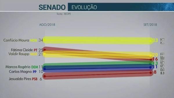Pesquisa Ibope para senador em Rondônia em 18/09 — Foto: Reprodução/TV Globo