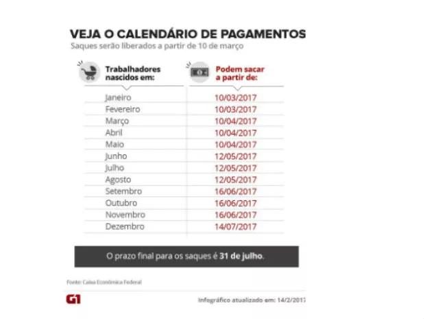 Calendário FGTS (Foto: Arte/ G1)