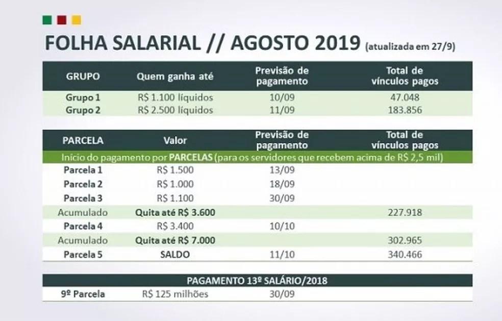 Calendário do pagamento de agosto aos servidores do RS — Foto: Palácio Piratini/Divulgação