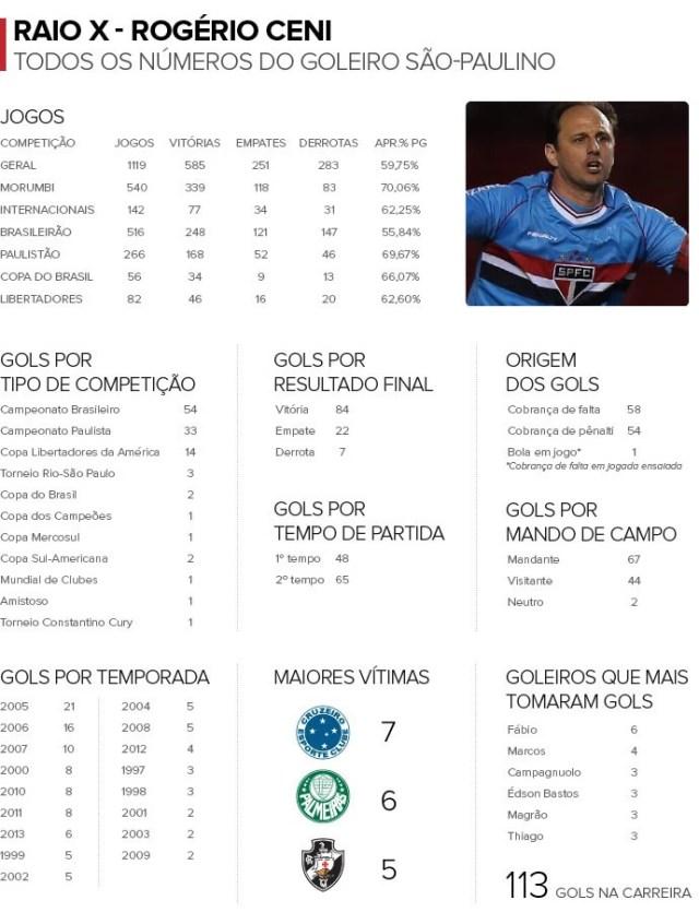 Rogério Ceni em números (Foto: Info globoesporte.com)