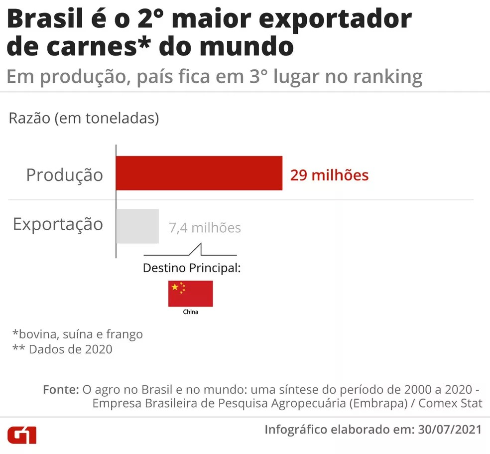 Brasil é o 2° maior exportador de carnes do mundo. — Foto: Daniel Ivanaskas / Arte G1
