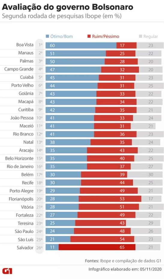 Avaliação do governo Bolsonaro na segunda pesquisa do Ibope nas capitais em 2020 — Foto: Aparecido Gonçalves/G1