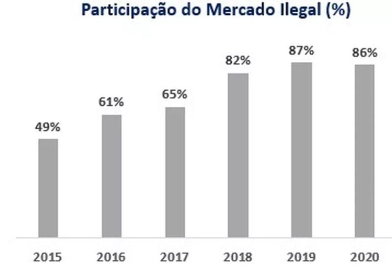 Pesquisa nacional mostra que negócio ilegal movimentou mais de R$ 710 milhões no Estado em 2020. — Foto:  Ibope/Ipec