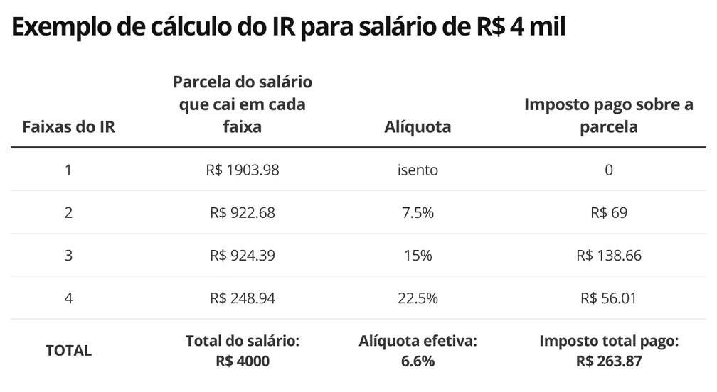 Exemplo de cálculo do IR — Foto: Economia G1