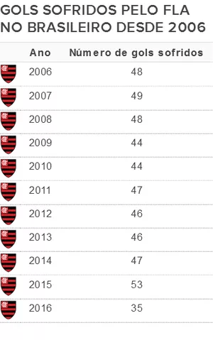 Gols sofridos Flamengo Brasileiro desde 2006 (Foto: Editoria de Arte)