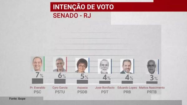 Pesquisa Ibope para o Senado no RJ, 3/10 — Foto: Reprodução/GloboNews