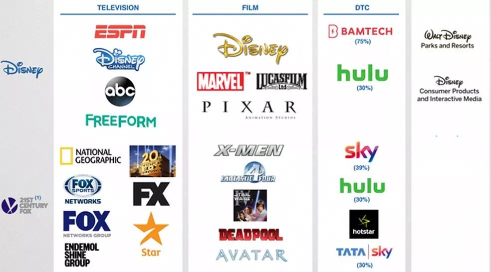 Material de divulgação para investidores mostra negócios da Disney e da Fox que estão sendo unidos na área de televisão, cinema e serviços de streaming (Foto: Divulgação)