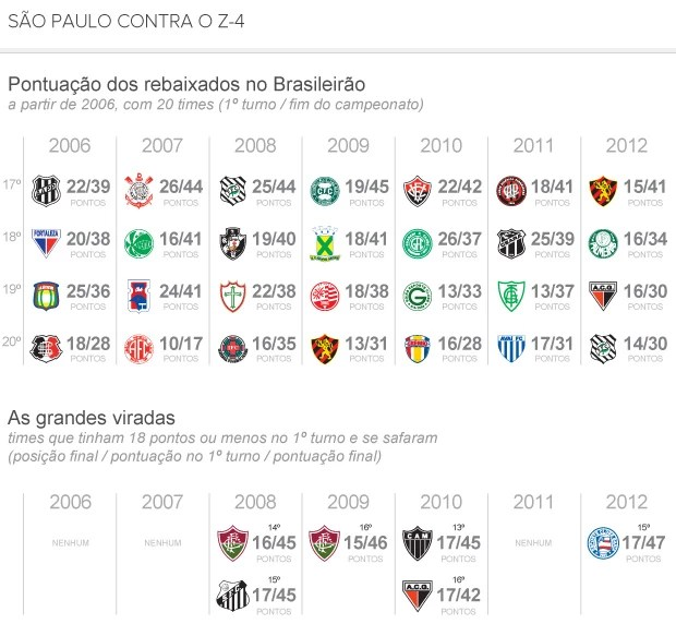 info São Paulo contra o Z-4 (Foto: arte esporte)