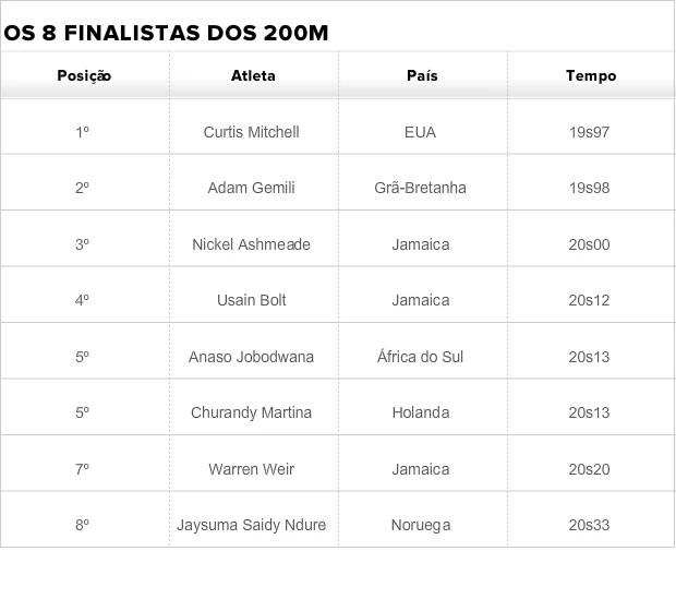 finalistas 200m rasos mundial de atletismo moscou bolt (Foto: Globoesporte.com)