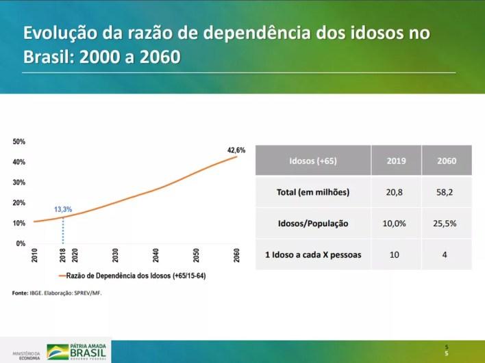 Dados sobre dependência de idosos apresentados pelo governo em proposta de reforma para Previdência Social — Foto: Reprodução/Ministério da Economia