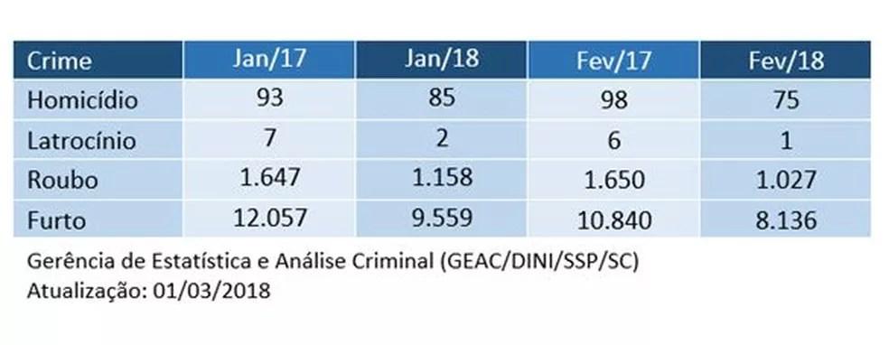 Número de homicídios, latrocínios, roubos e furtos em SC em 2017 e 2018 (Foto: Gerência de Estatística e Análise Criminal/Divulgação)