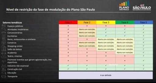 Plano do governo de São Paulo para flexibilização da quarentena no estado — Foto: Governo de SP/Divulgação