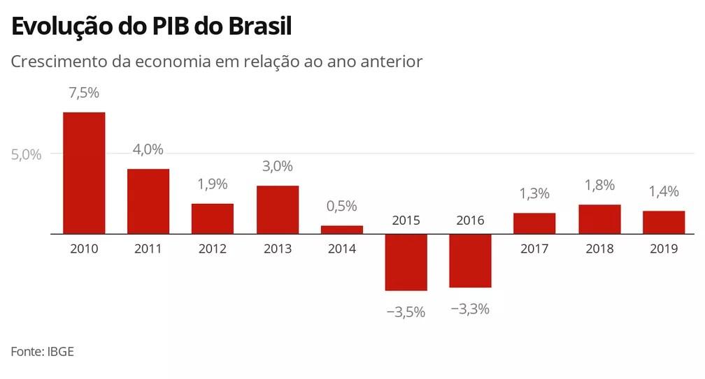 PIB anual — Foto: Economia G1