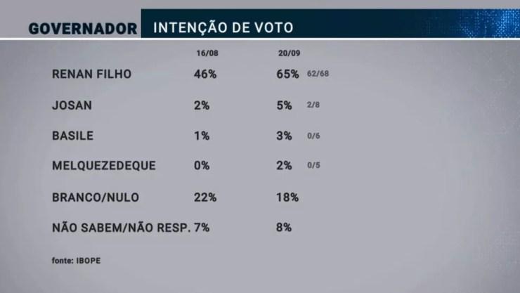 Ibope Governo Alagoas setembro 2018 — Foto: Reprodução/TV Gazeta