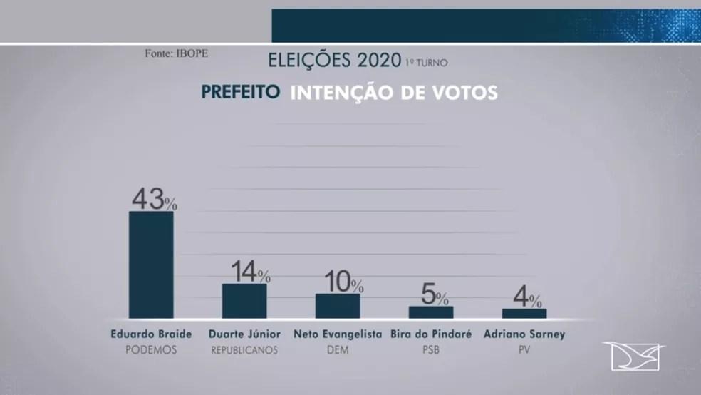 Ibope divulga primeira pesquisa de intenção de votos para a prefeitura de São Luís nas eleições 2020. — Foto: Reprodução/TV Mirante