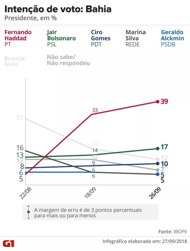 Pesquisa Ibope - Bahia - evolução da intenção de voto no estado — Foto: Arte/G1