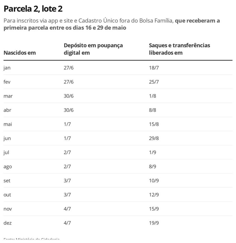 Lote 2, parcela 2 - auxílio emergencial — Foto: Economia G1