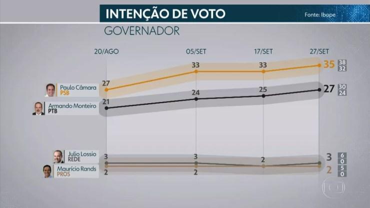 4ª Pesquisa Ibope para o governo de Pernambuco — Foto: Reprodução/TV Globo
