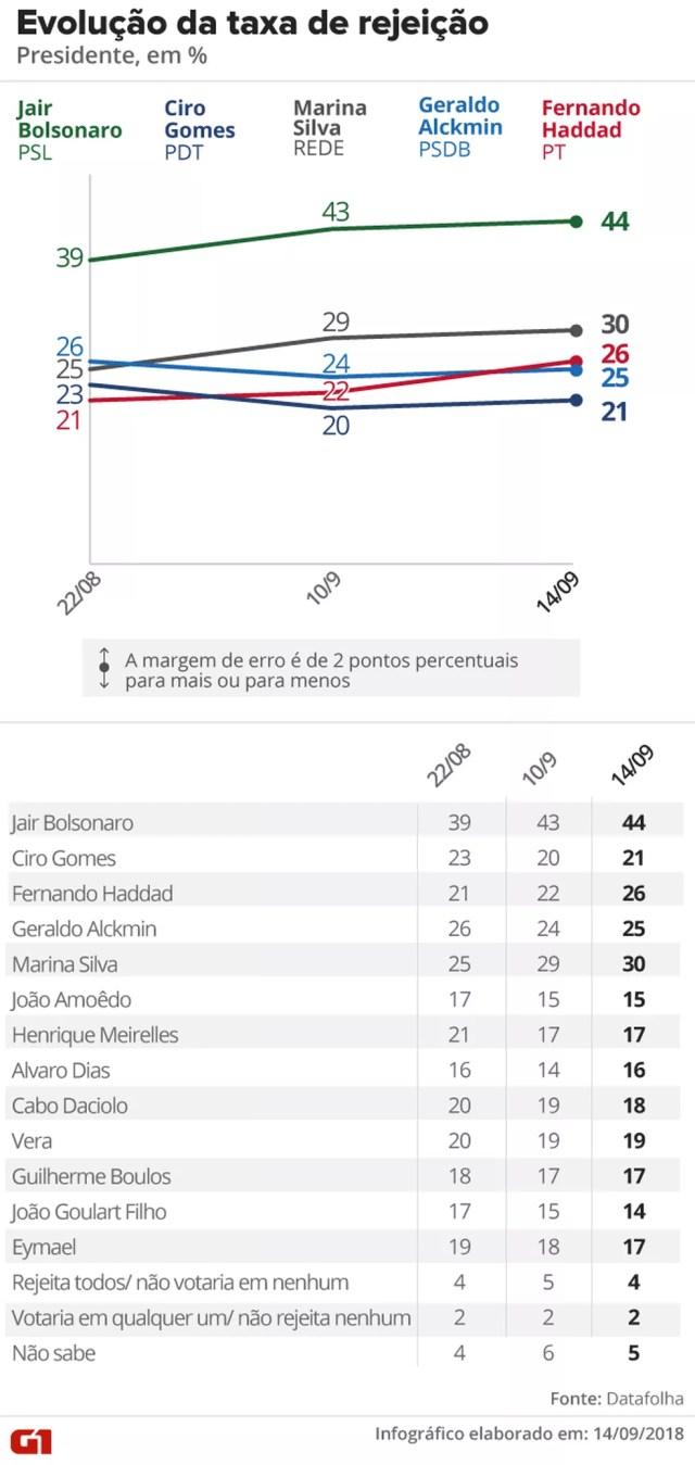 Datafolha - 14 de setembro - evolução da rejeição na intenção de votos para presidente — Foto: Arte/G1