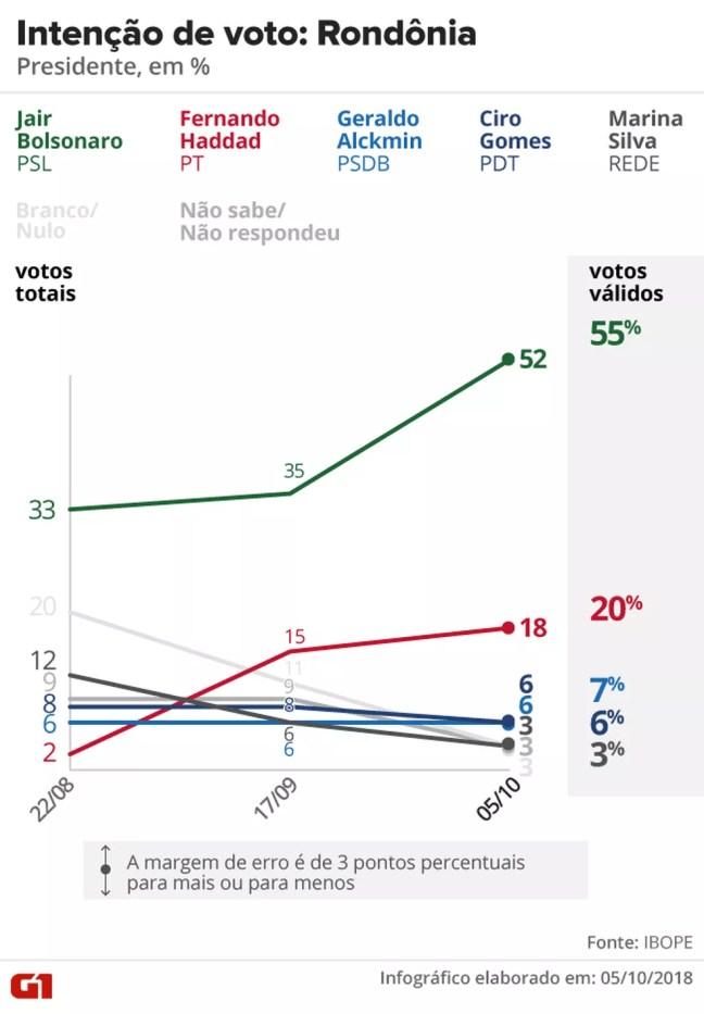 Pesquisa Ibope - Rondônia - Evolução da intenção de voto para presidente no estado — Foto: Arte/G1