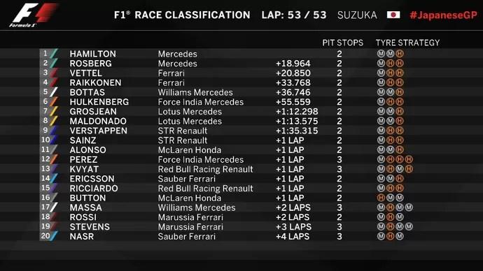 Resultado GP do Japão Fórmula 1 2015 (Foto: Divulgação)