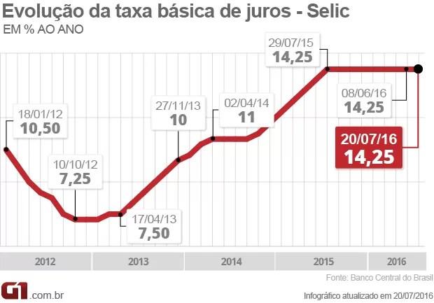 Selic - juros a 14,25% (Foto: Editoria de Arte/G1)