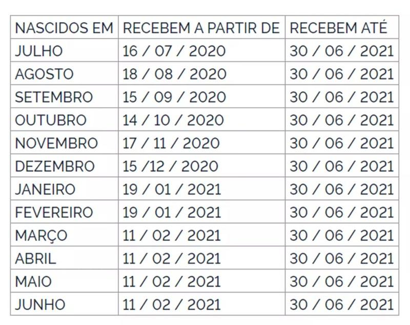 PIS-Pasep 2020-2021: calendário de pagamento do abono salarial é antecipado para fevereiro — Foto: Reprodução
