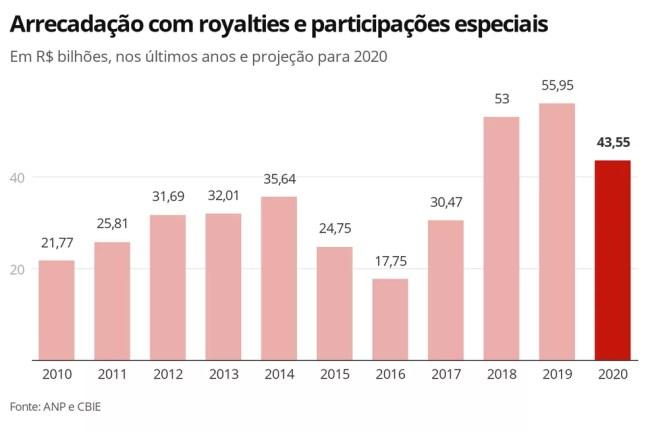 Arrecadação com royalties e participações especiais — Foto: Economia G1