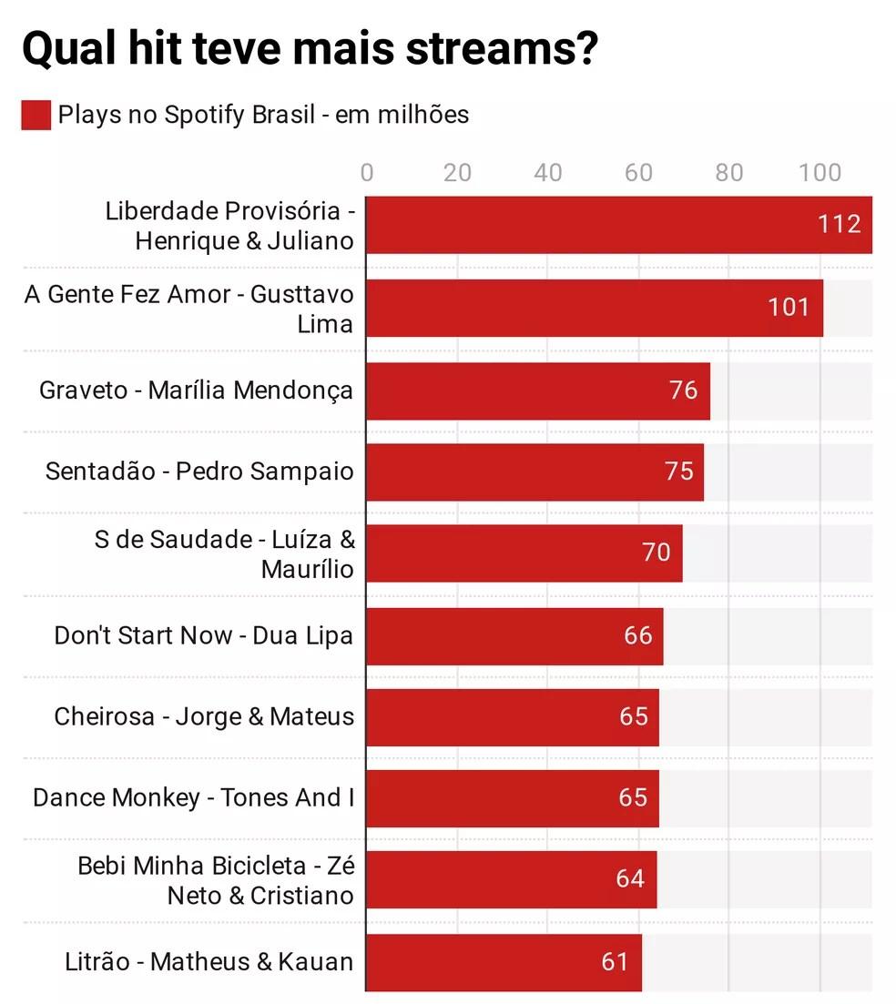 As músicas mais tocadas  entre 1º de janeiro a 30 de junho de 2020 no Spotify no Brasil