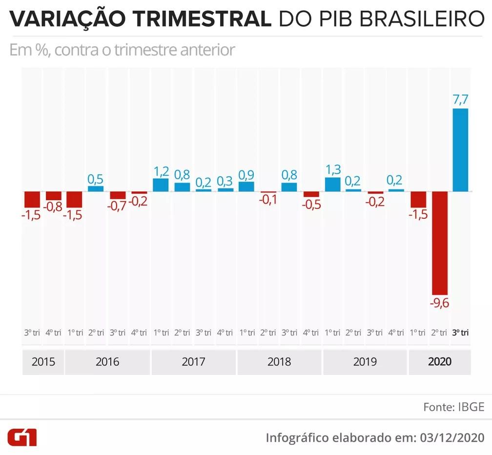 PIB trimestre a trimestre — Foto: Guilherme Luiz Pinheiro/G1