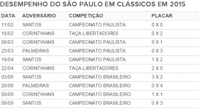 Tabela São Paulo clássicos 2015 (Foto: GloboEsporte.com)