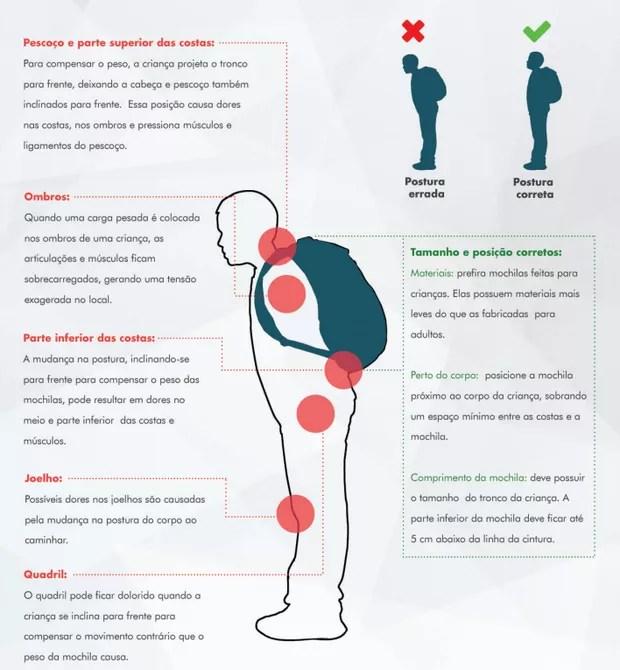Como evitar problemas na coluna devido ao sobrepeso e postura errada (Foto: Site SBOT)
