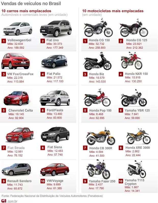 mais; vendidos; agosto; motos; carros; fenabrave (Foto: G1)