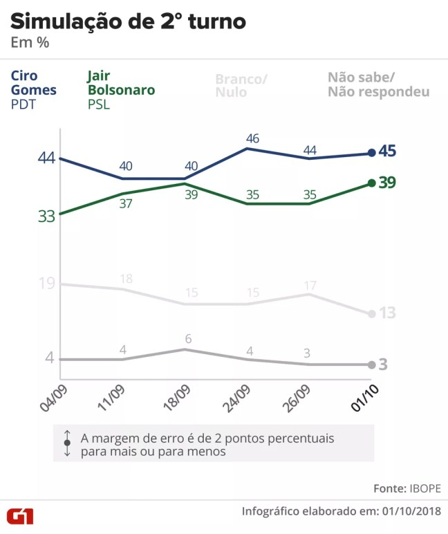 Pesquisa Ibope – 1º de outubro – simulação de 2º turno entre Ciro x Bolsonaro. — Foto: Arte/G1