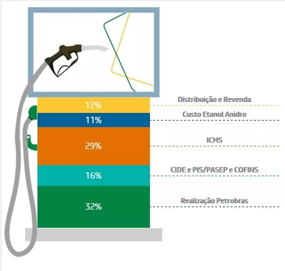 Composição do preço da gasolina, segundo levantamento da Petrobras, a partir de dados da ANP e CEPEA/USP (Foto: Divulgação)